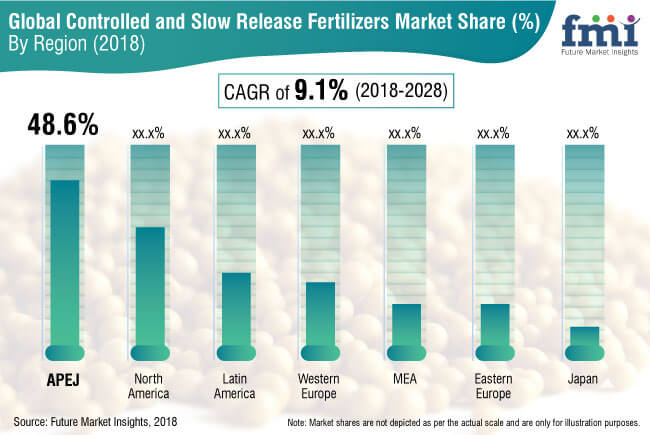 Controlled and Slow Release Fertilizers Market